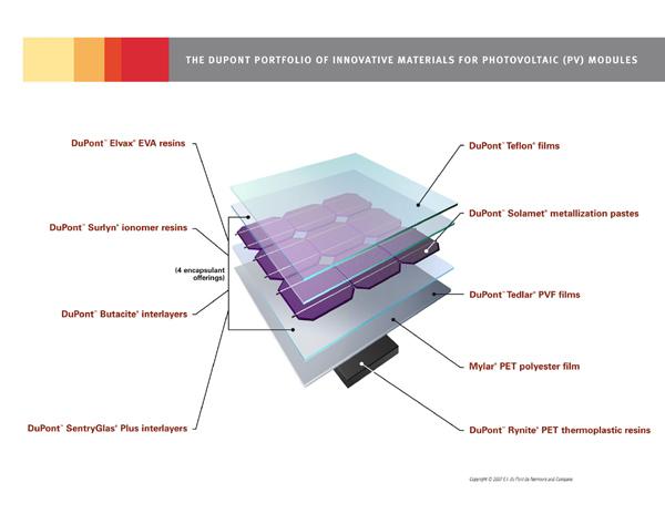 "... Tedlar"" PVF film / Doubling of output / Backsheets for solar panels"